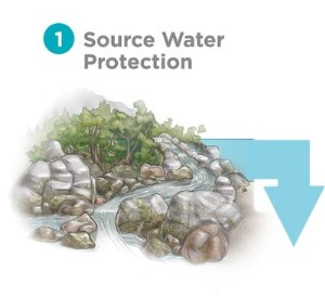 Trust the Tap Source Water protection graphic of a stream