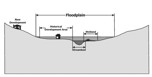 graphic image of a floodplain